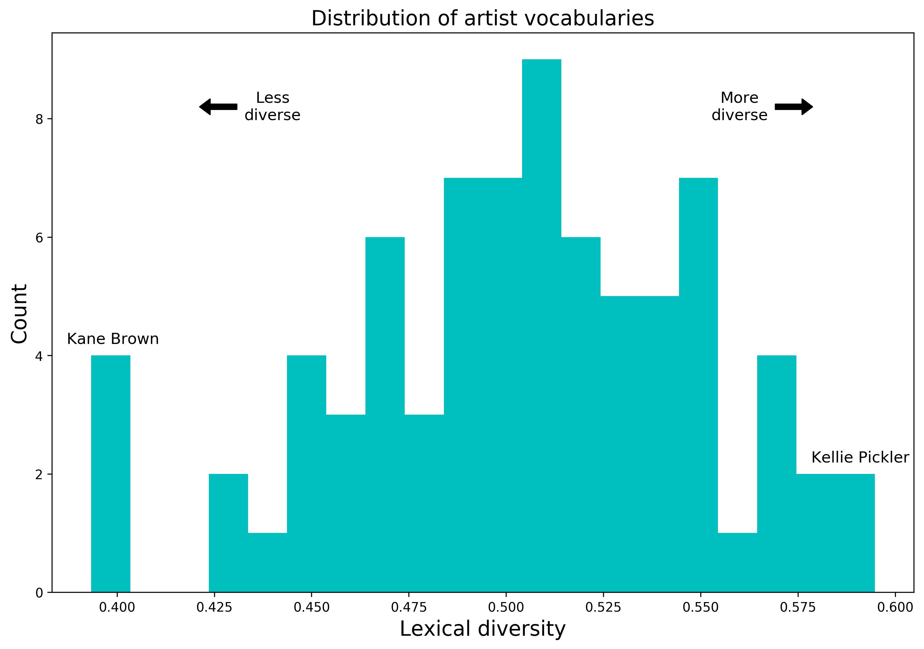 lexical_diversity_histogram