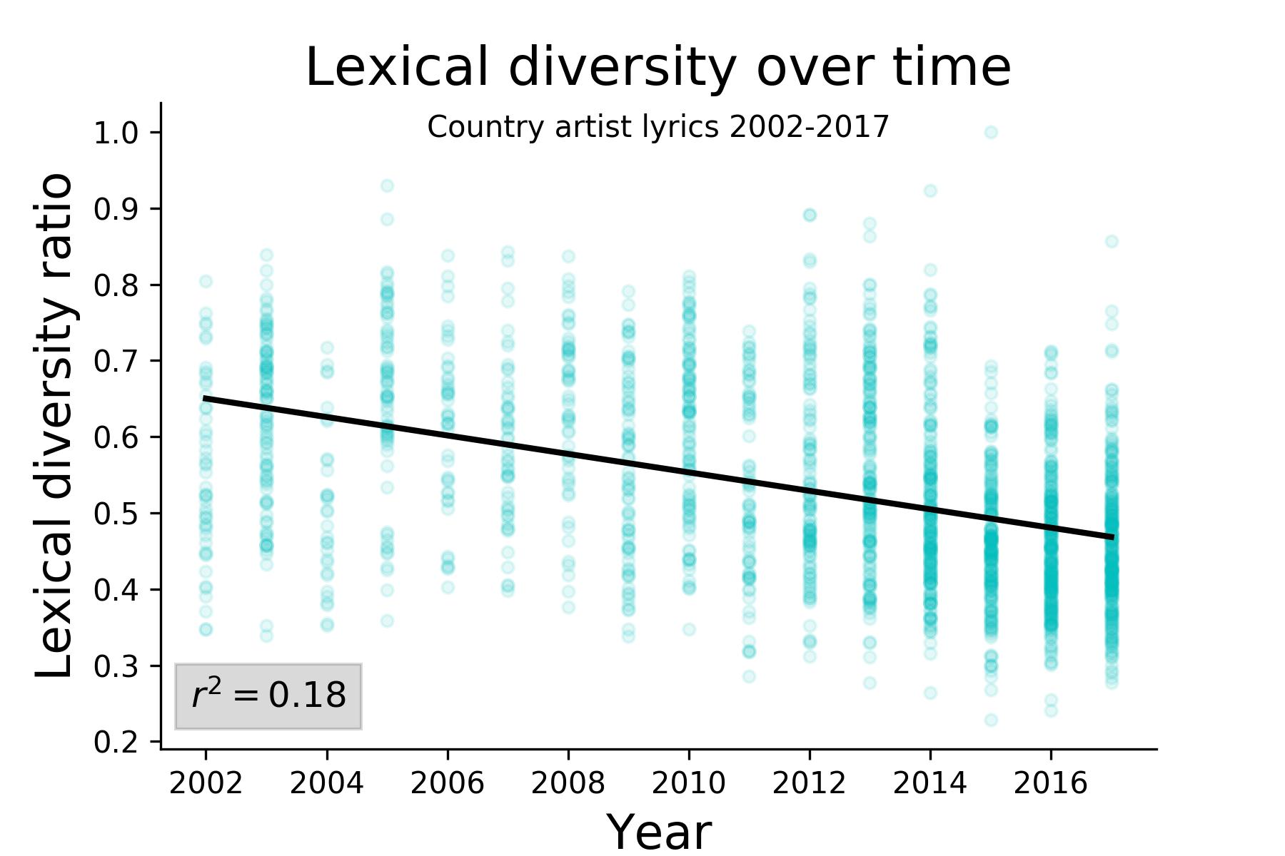 lexical_diversity