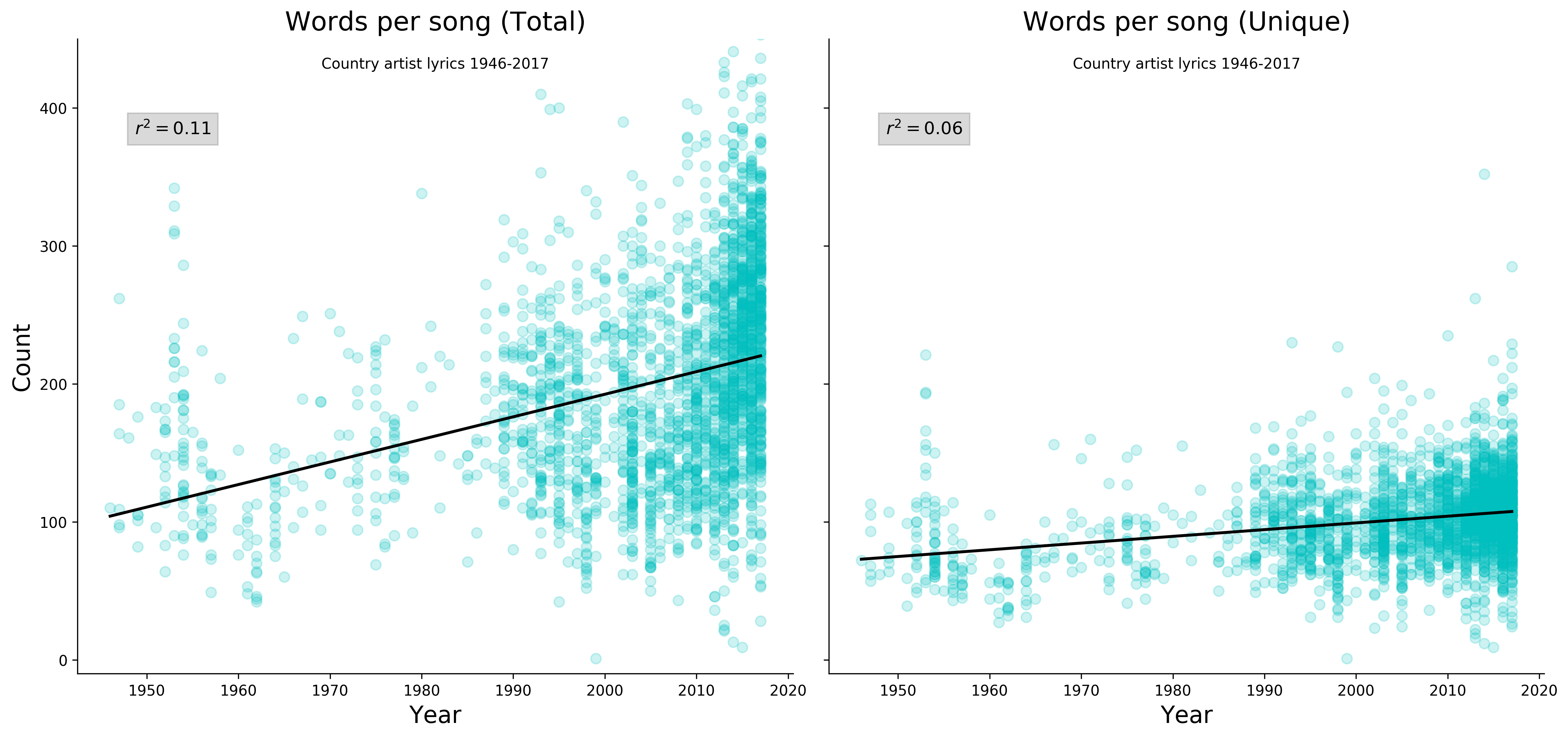 Words per song for rap, rock, and country music [OC] : dataisbeautiful
